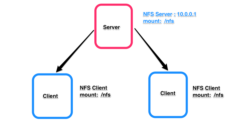 Setup NFS Server and Client Using Ansible - A D Vishnu Prasad